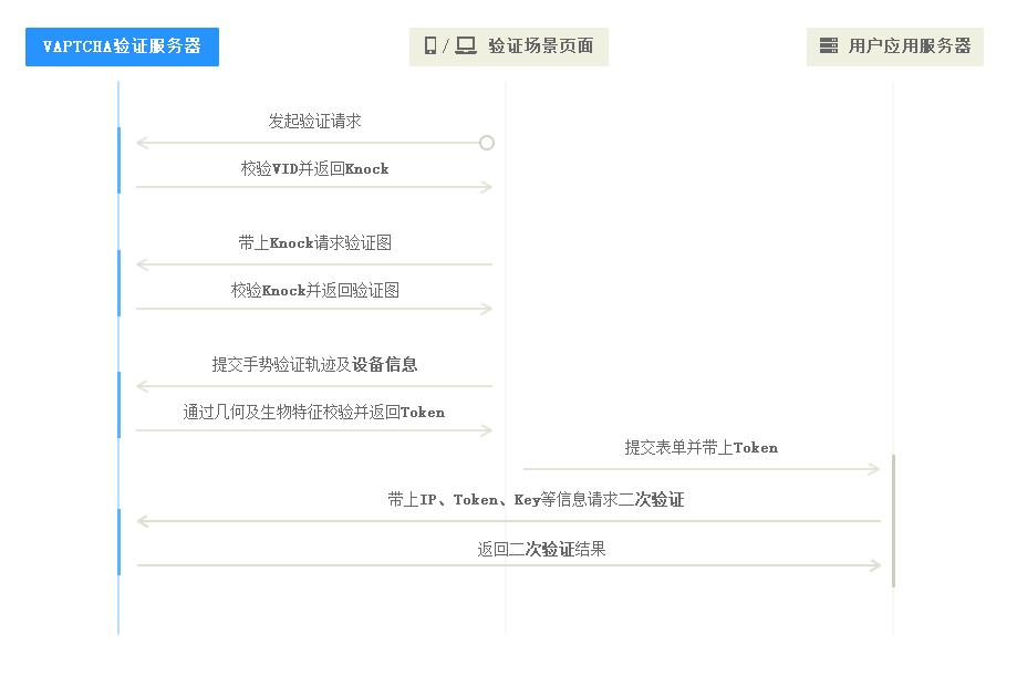 VAPTCHA加密验证流程图