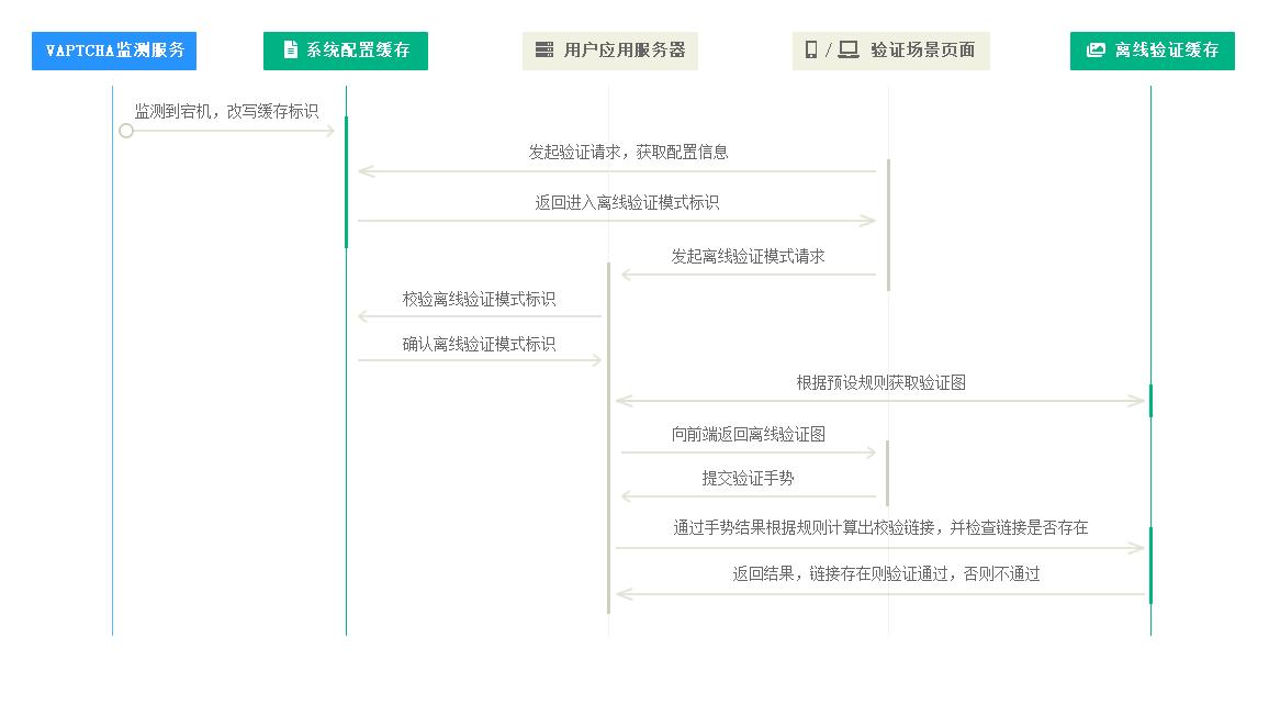 VAPTCHA离线验证模式验证流程
